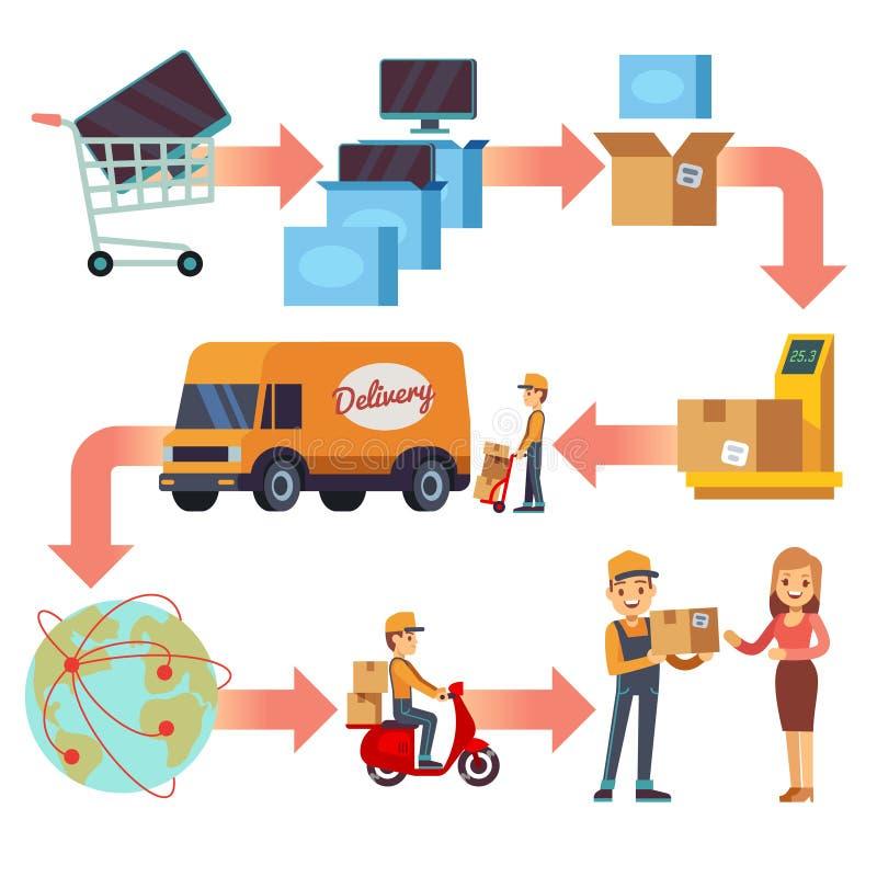 De keten van de leveringsdienst Windende wegenkaart van productreis aan klant royalty-vrije illustratie