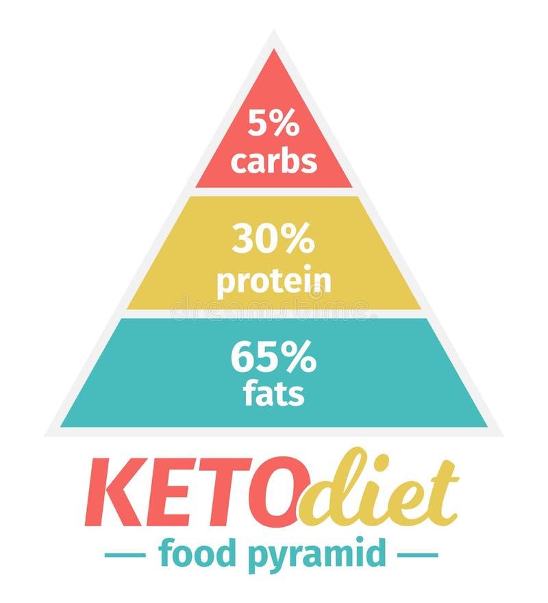 De Ketogenic bantar matpyramiden också vektor för coreldrawillustration Infographic royaltyfri illustrationer
