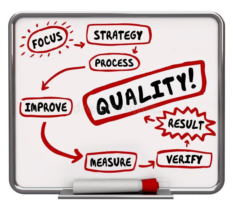De kwaliteitsverbetering het Proces vloeit beter voort Werkschemadiagram royalty-vrije illustratie