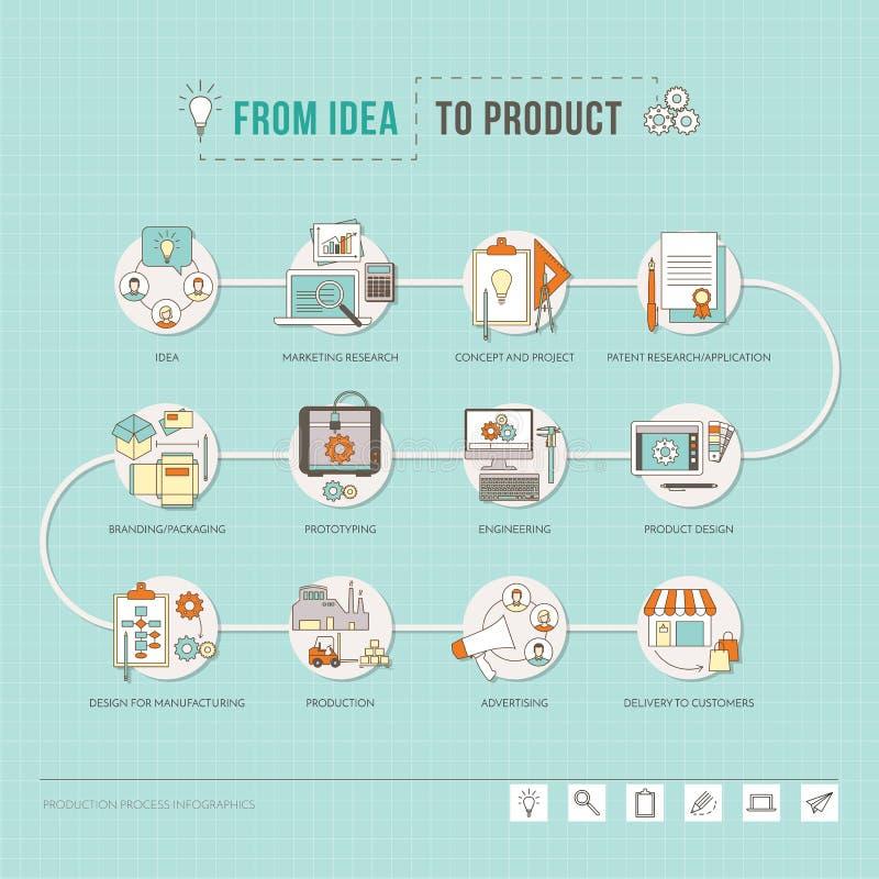 De l'idée au produit illustration libre de droits