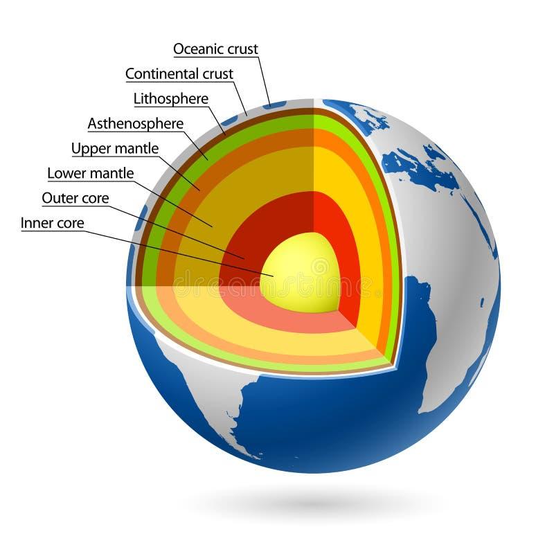 De lagen van de aarde stock illustratie