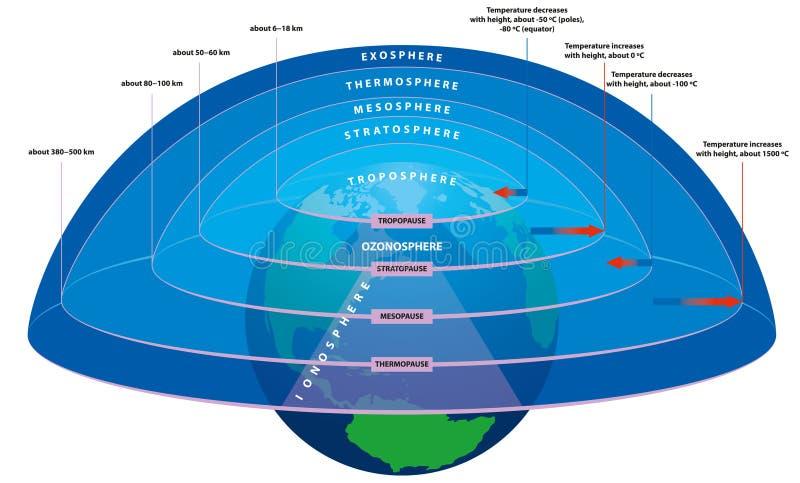 De lagen van de atmosfeer