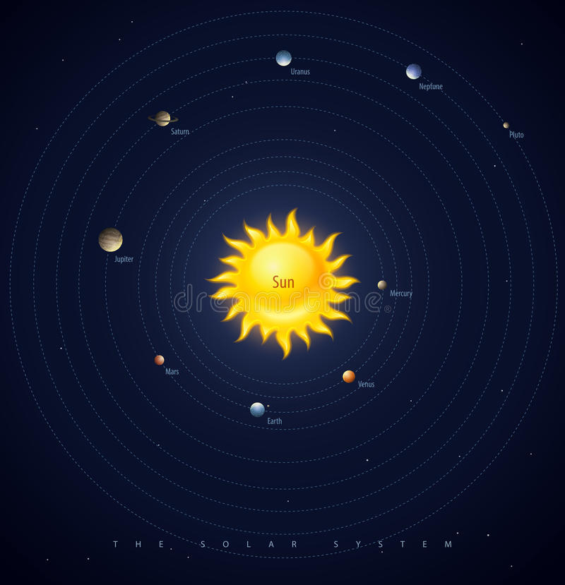 De lay-out van zonnestelselplaneten stock illustratie