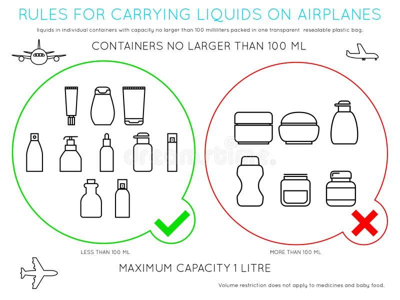 De luchthavenregels voor vloeistoffen dragen binnen bagage stock illustratie