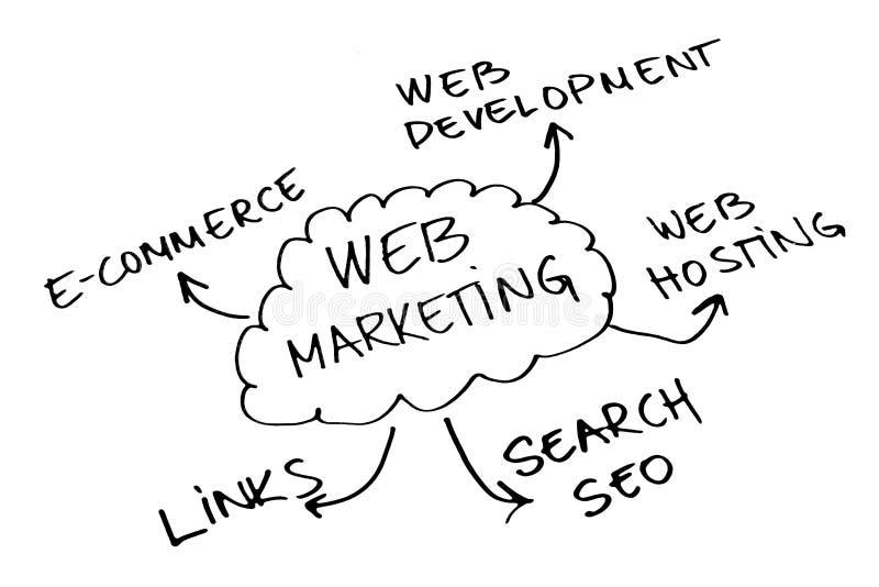 De marketing van het Web royalty-vrije stock fotografie