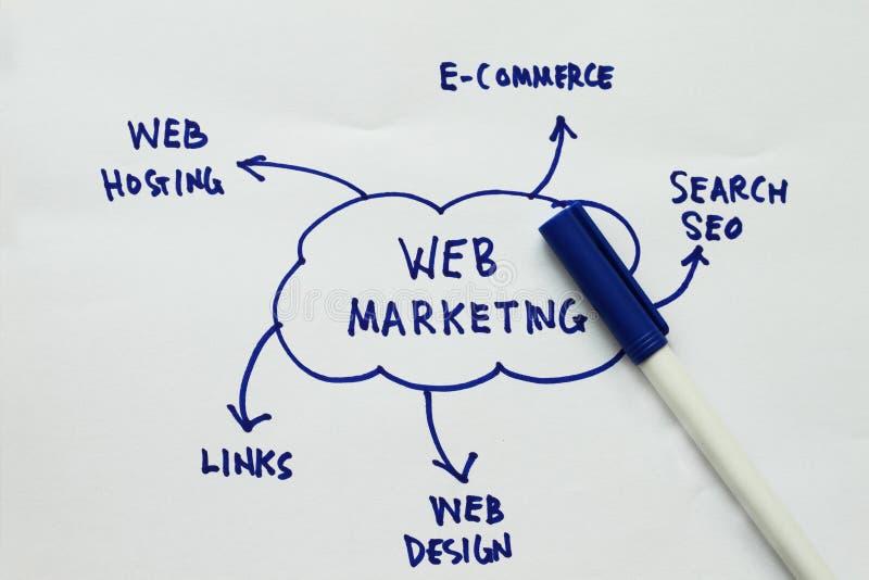 De marketing van het Web stock fotografie