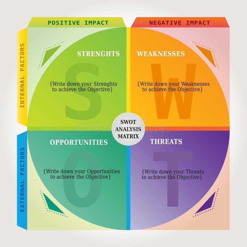 De Matrijs van de SWOT-analysegrafiek - Marketing en het Trainen Hulpmiddel in veelvoudige Kleuren - Rondschrijven royalty-vrije illustratie