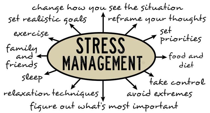 De meditatie, yoga, aard, muziek, kuuroord, geschiktheid helpt om spanning te verhinderen en worden ontspannen stock illustratie