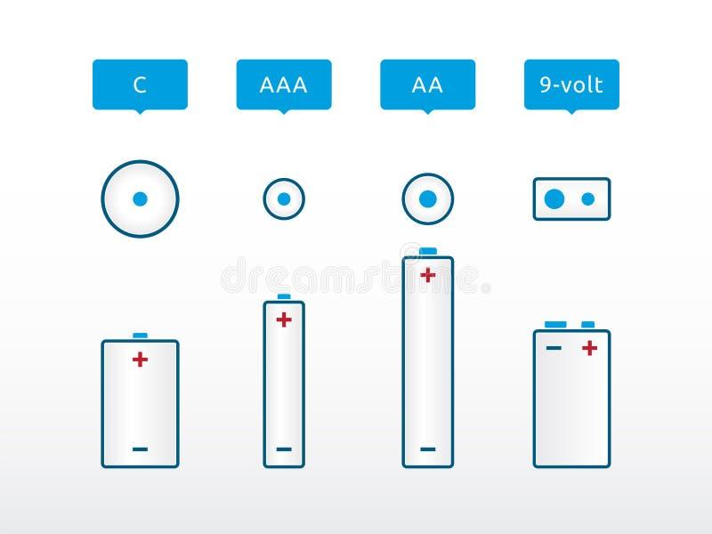 De meeste populaire types van batterij royalty-vrije illustratie