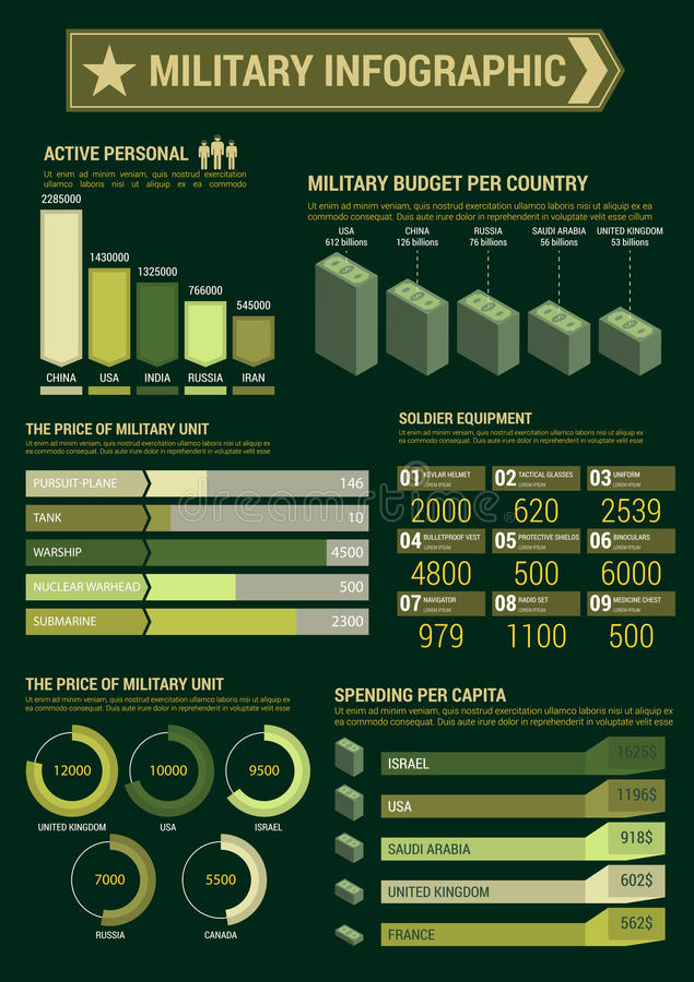 De militaire affiche van het begrotings infographic malplaatje stock illustratie