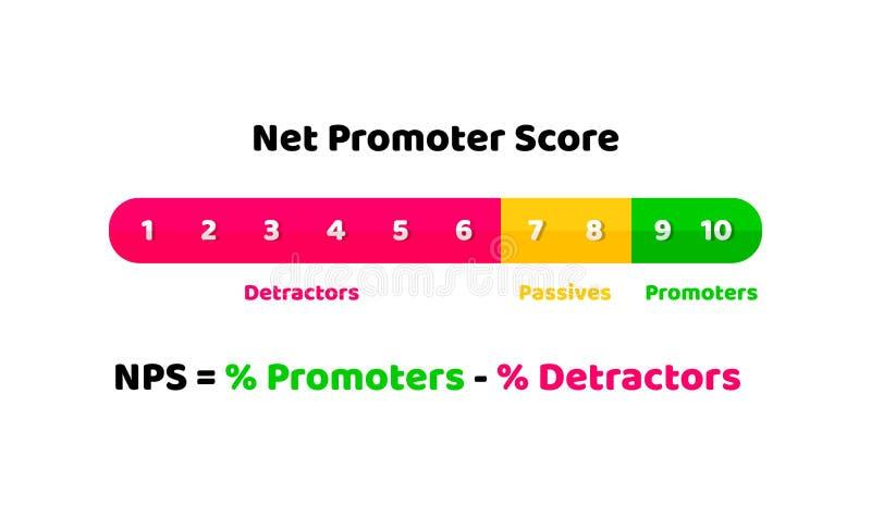 De netto illustratie van de promotorscore - concept loyaliteit en aanbevelingen Vector in vlakke stijl vector illustratie