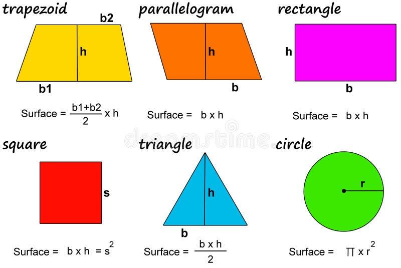 De oppervlakten van Math royalty-vrije illustratie