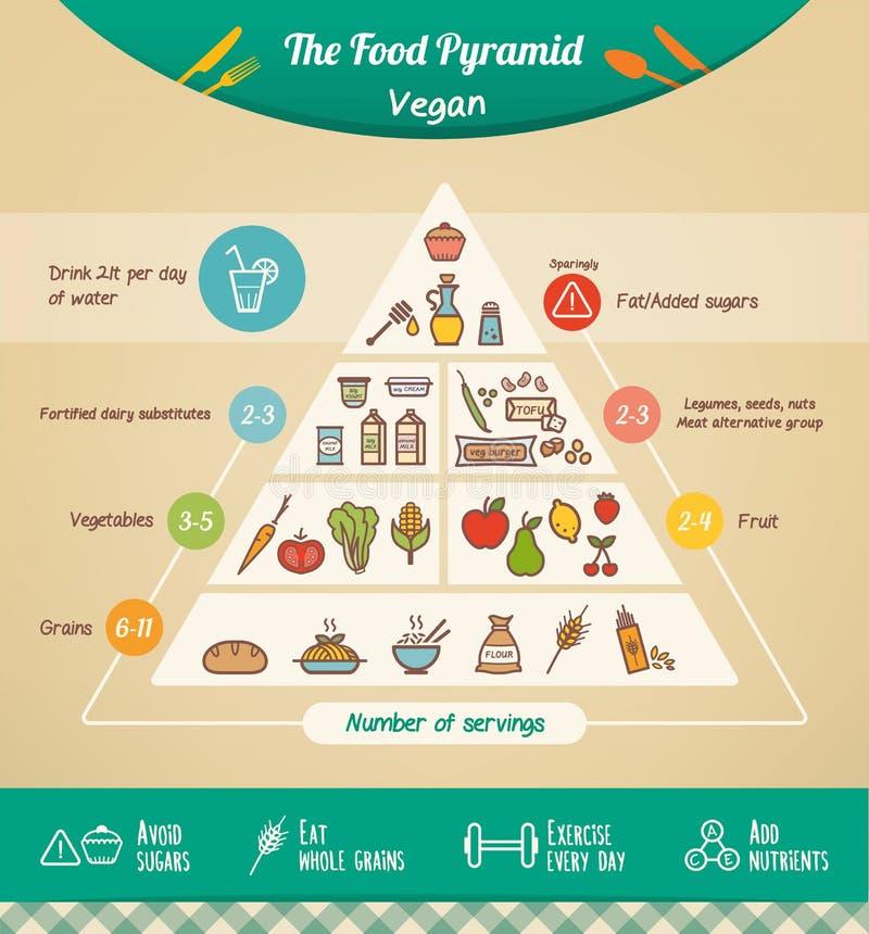 De piramide van het veganistvoedsel vector illustratie