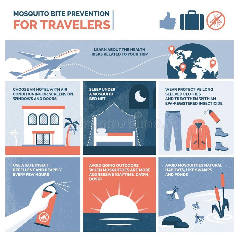 De preventie van de mugbeet voor infographic reizigers stock illustratie