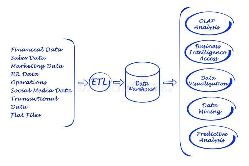 De proceso de datos ilustración del vector