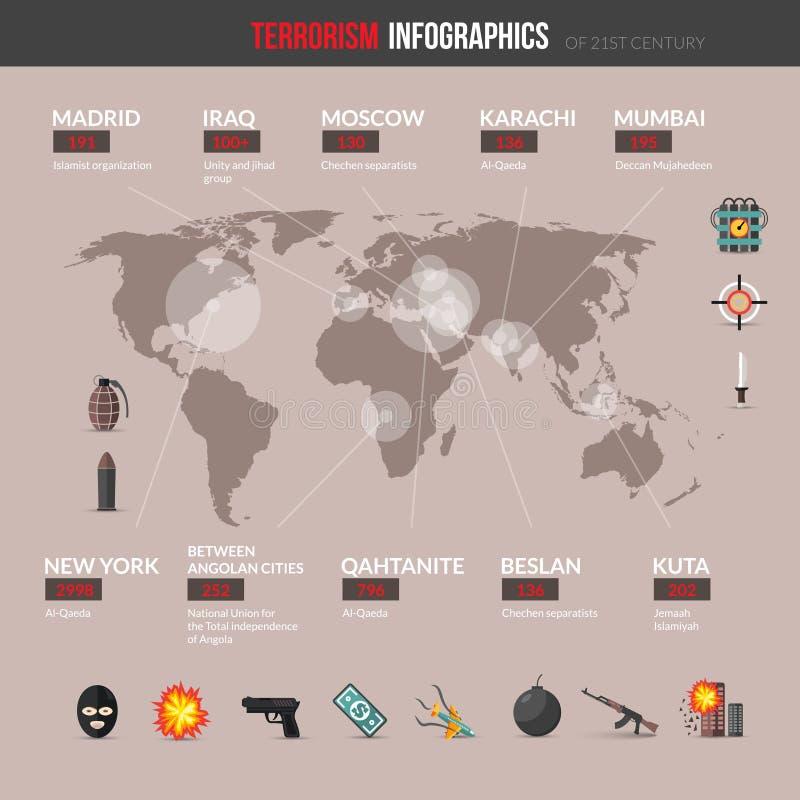 De Reeks van terrorismeinfographics vector illustratie