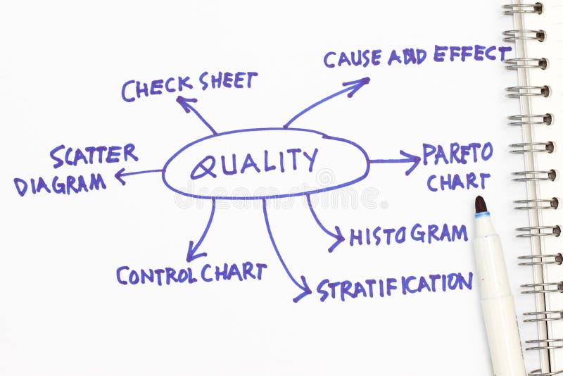 De samenvatting van de kwaliteit stock foto