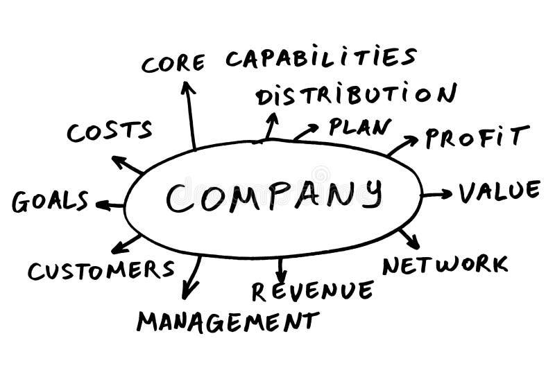 De samenvatting van het bedrijf stock afbeeldingen