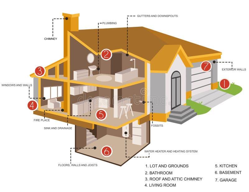 De secties van de huisinspectie stock illustratie