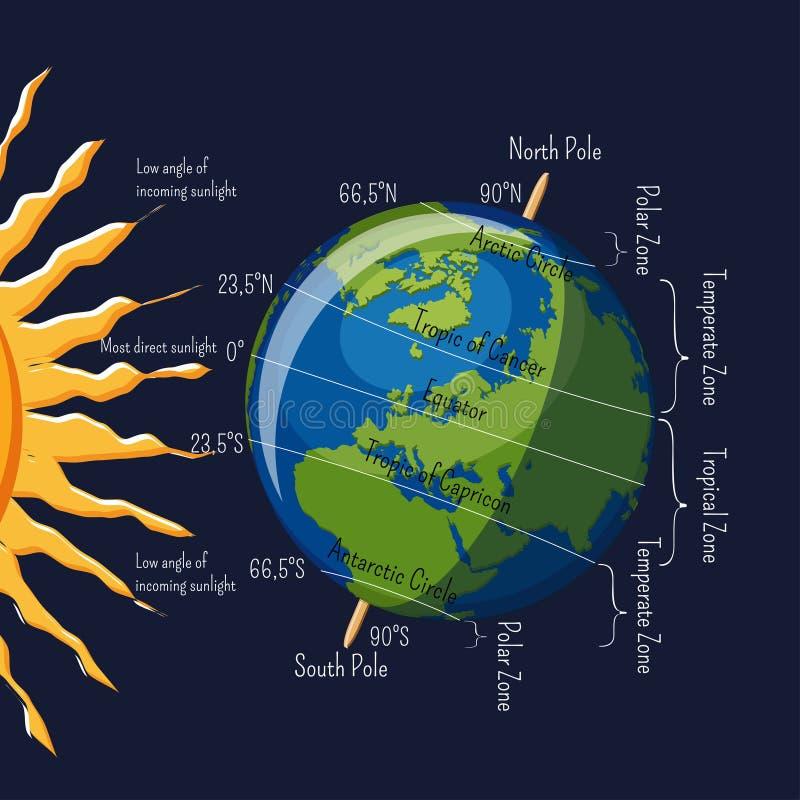 De streken van het Aardeklimaat afhankelijk van hoek van infographic zonstralen en belangrijke breedten vector illustratie