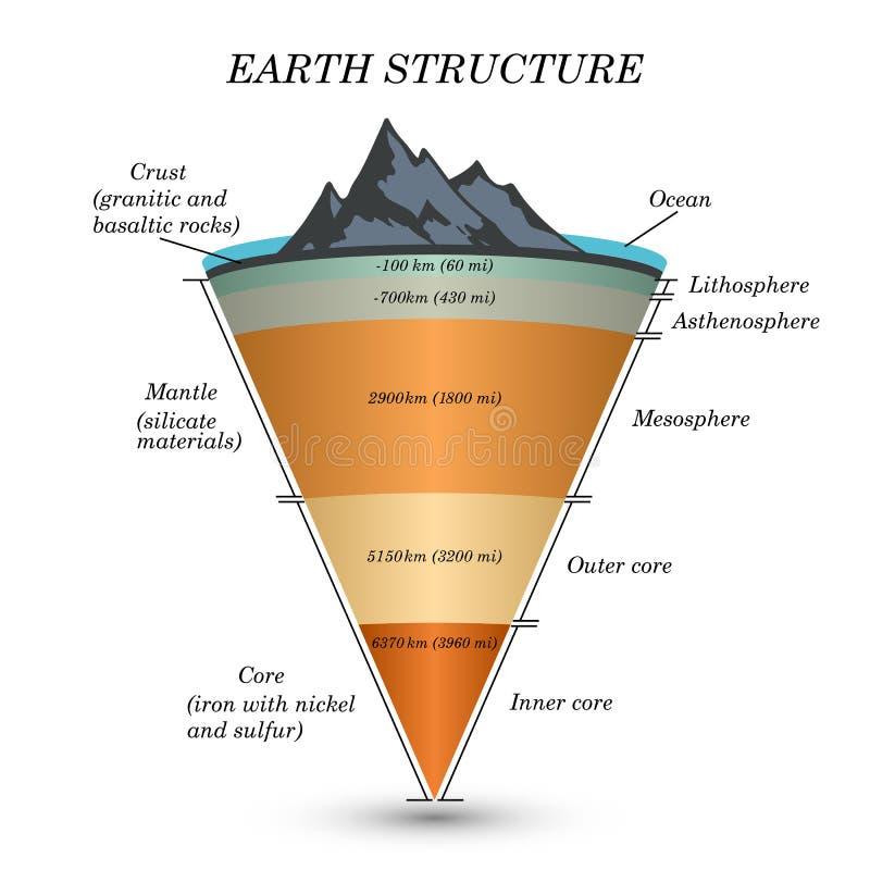 De structuur van aarde in dwarsdoorsnede, de lagen van de kern, mantel, asthenosphere, lithosfeer, mesosphere Malplaatje van pagi stock illustratie