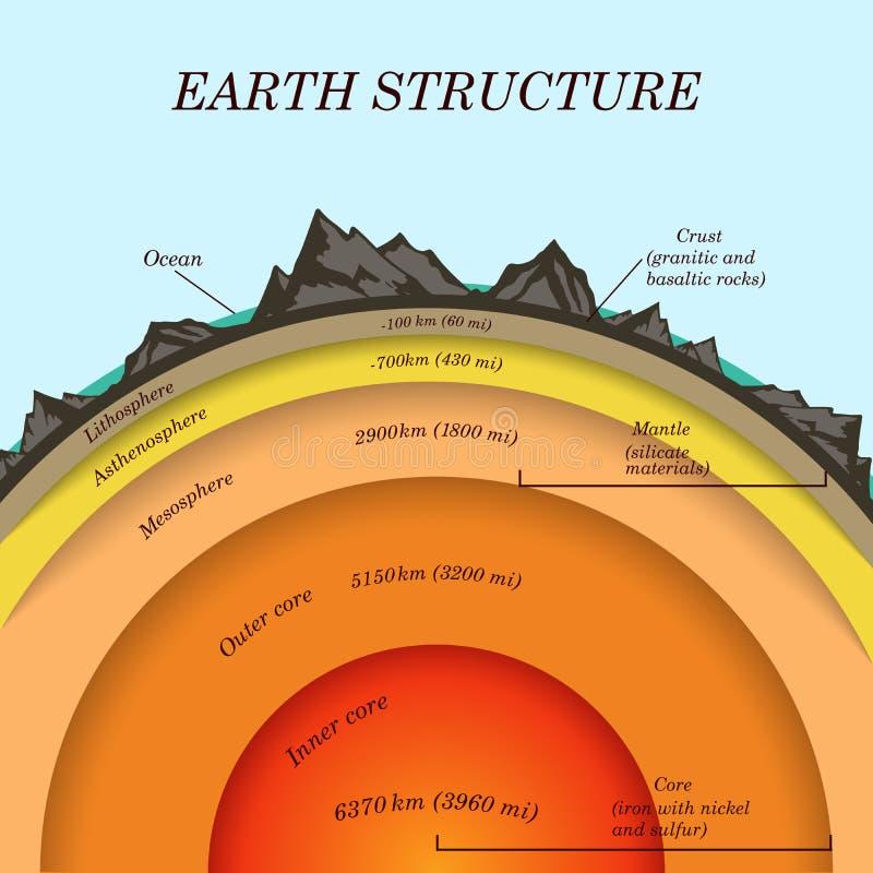 De structuur van aarde in dwarsdoorsnede, de lagen van de kern, mantel, asthenosphere, lithosfeer, mesosphere Malplaatje van pagi royalty-vrije illustratie