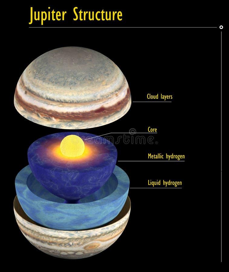 De structuur van Jupiter met titels voor wetenschap vector illustratie