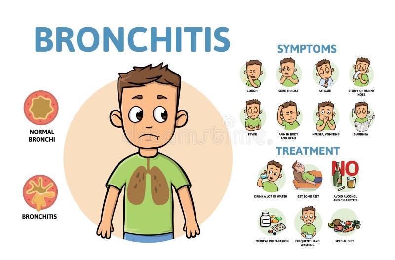 De symptomen en de behandeling van de bronchitisziekte Infographicaffiche met tekst en karakter Vlakke vectorillustratie stock illustratie
