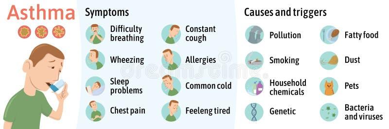 De symptomen en de oorzaken van astma, infographics Vectorillustratie voor medische dagboek of brochure Jonge mens het gebruiken royalty-vrije illustratie