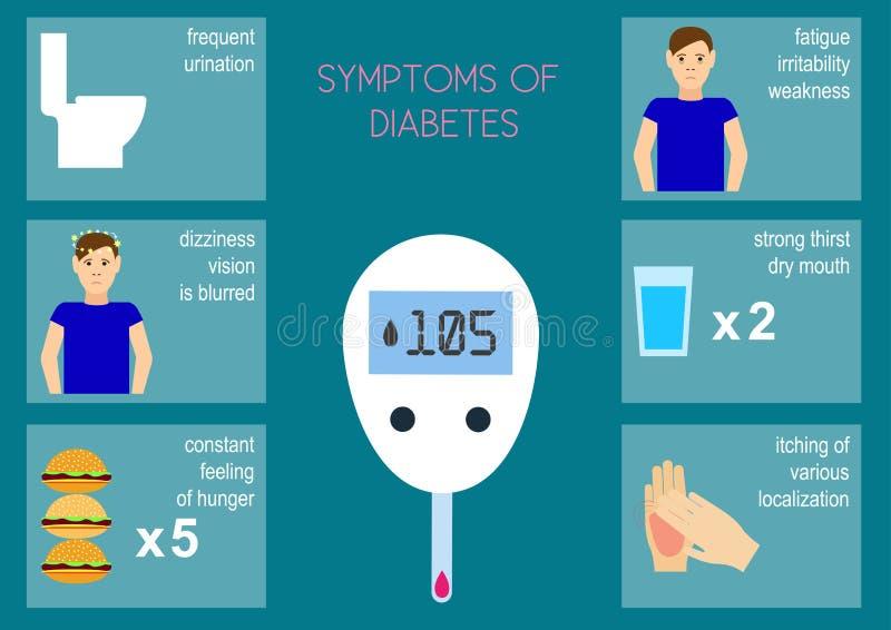 De symptomen van diabetes Vector illustratie stock illustratie