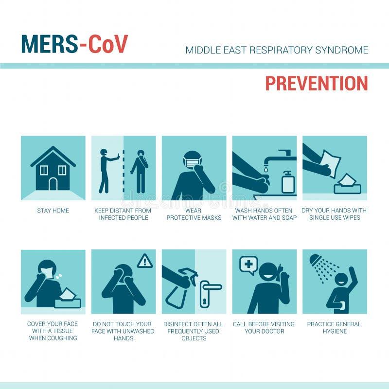 De symptomen van MERS CoV royalty-vrije illustratie