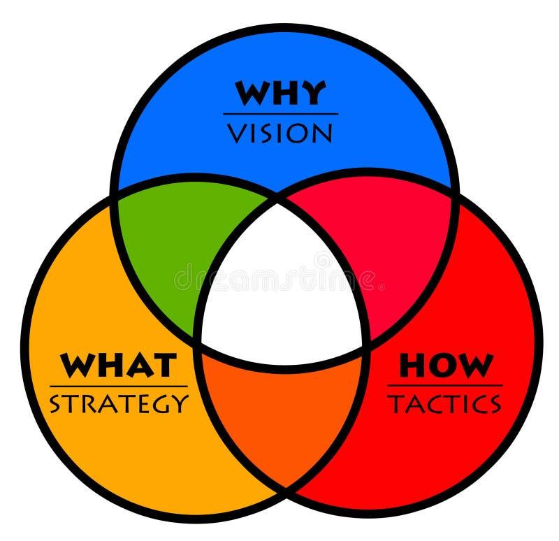 De tactiek van de visiestrategie royalty-vrije illustratie