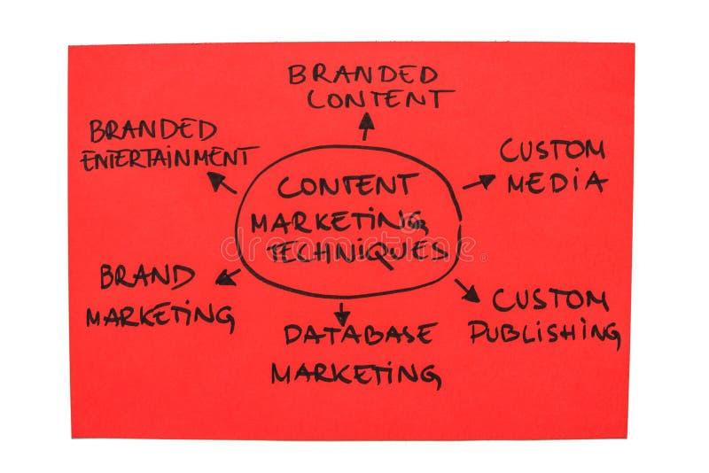De Technieken van de Marketing van de inhoud stock afbeeldingen