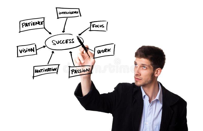 De tekening van de mens in een whiteboard de sleutels voor succes stock foto