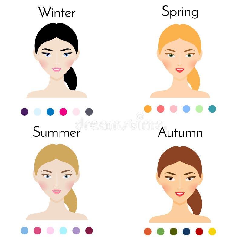 De types van vrouwenkleur verschijning Schoonheidsinfographics met vrij vrouwelijke gezichten stock illustratie
