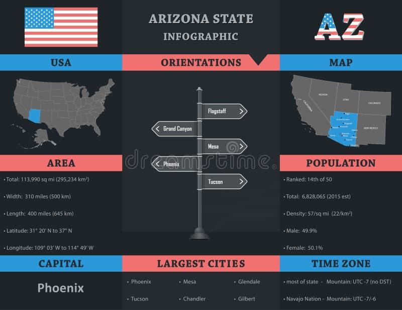 De V.S. - Het infographic malplaatje van de staat van Arizona royalty-vrije illustratie