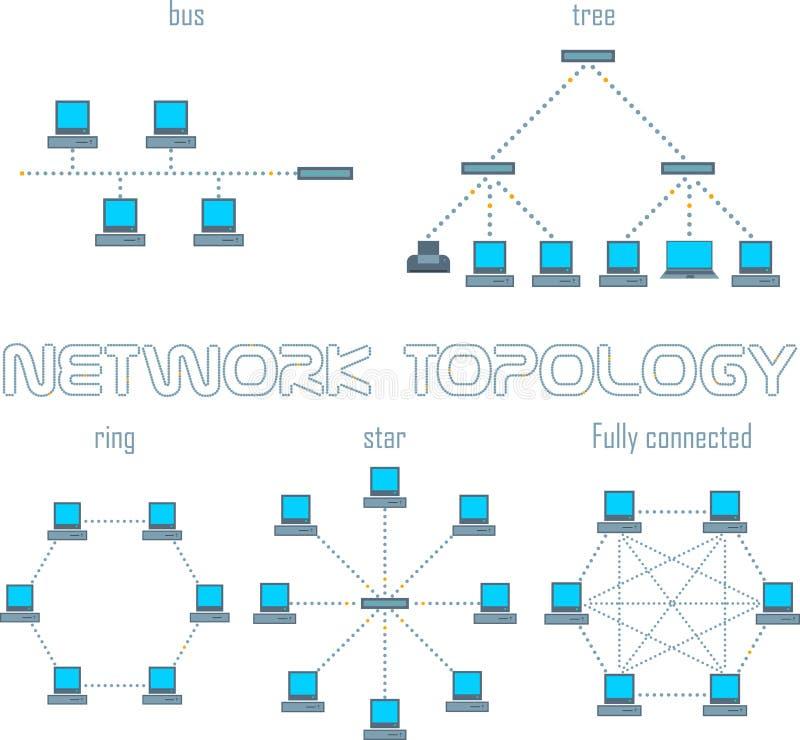 De vector geplaatste topologieën van het computernetwerk stock afbeelding