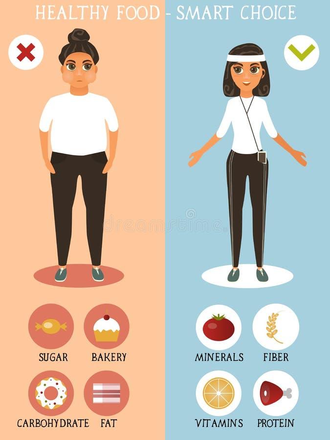 De vectoraffiche van het gezonde voedingconcept Geschiktheidsmeisje in goede vorm en vrouw met zwaarlijvigheid Keus voor meisjes  stock illustratie