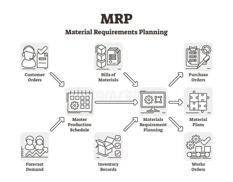 De vectorillustratie van MRP Geëtiketteerde materiële vereisten die systeem plannen vector illustratie