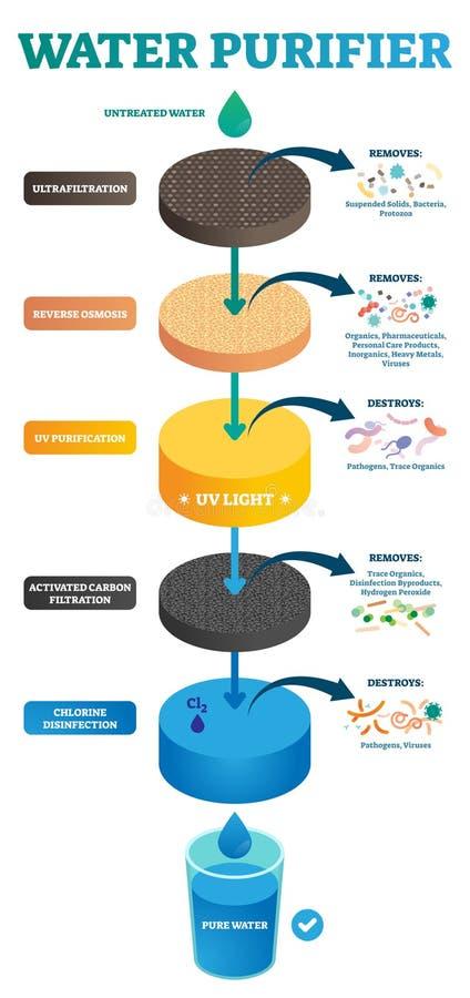 De vectorillustratie van de waterzuiveringsinstallatie Cyclus van onbehandeld aan zuiver water stock illustratie