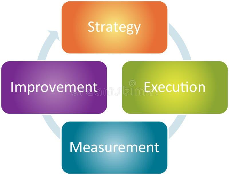 De verbetering van de strategie bedrijfsdiagram stock illustratie