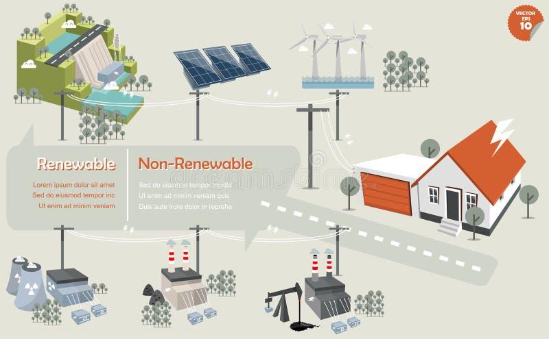 De vernieuwbaar en niet vernieuwbare informatiegrafiek van energiebron royalty-vrije illustratie