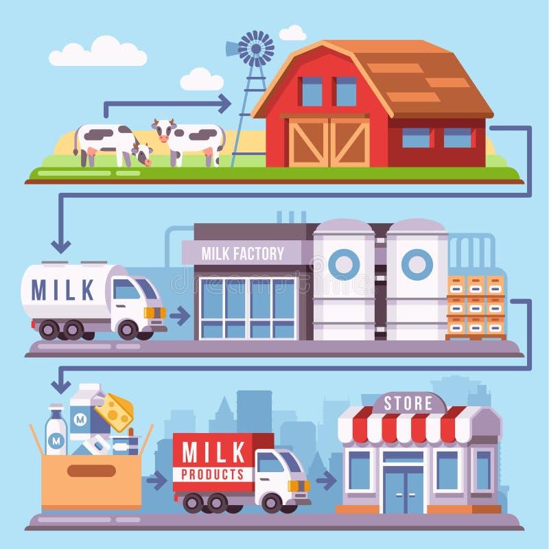 De verwerking van de melkproductie van een melkveehouderij door fabriek aan de vectorillustratie van de consument stock illustratie