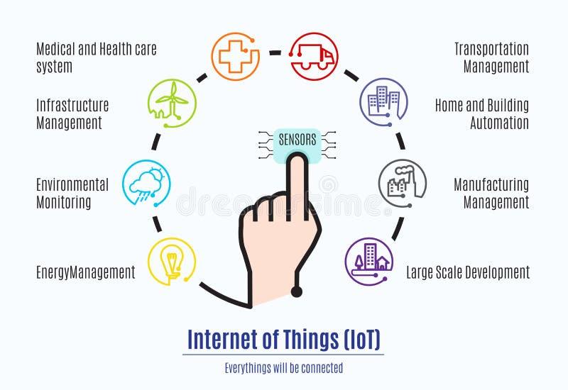 De vinger verbindt met sensor met Internet van dingen (IoT) woord en stock illustratie