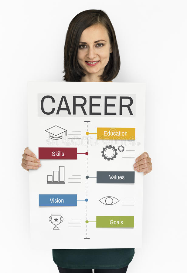 De Voltooiingsevaluatie van Traning van de carrièreanalyse stock foto