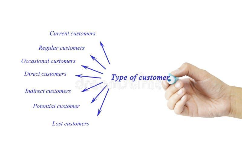 De vrouwen overhandigen het schrijven element van Type van klant voor conc zaken stock afbeelding