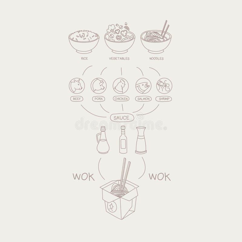 De wok haalt de Ingrediëntenmenu weg van de Schotelaannemer royalty-vrije illustratie