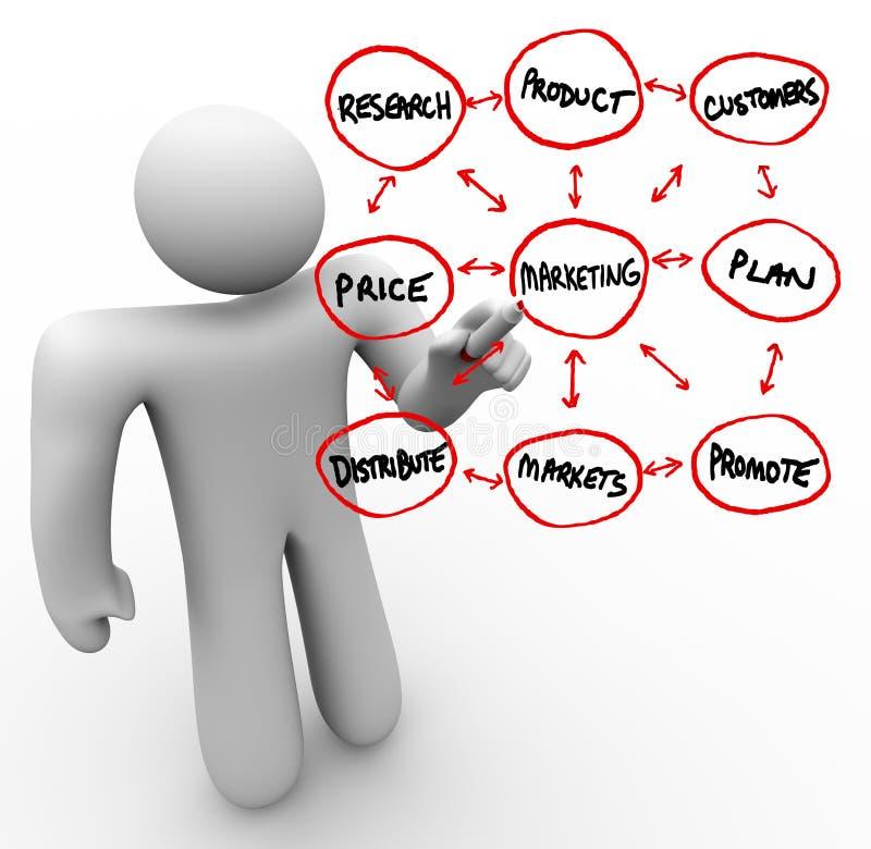 De Woorden van de Marketing van de Tekening van de persoon op de Raad van het Glas vector illustratie