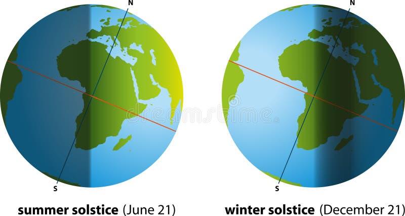 De zomerzonnestilstand en de Winterzonnestilstand stock illustratie