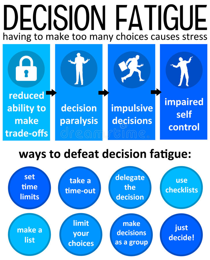 Decision fatigue. Having to make too many choices causes stress royalty free illustration